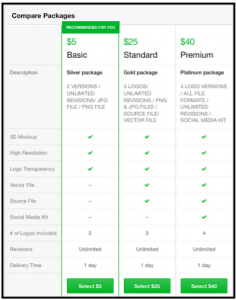 fiverr comparing gig packages