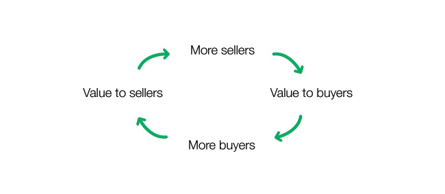 Sellers and Buyers Cycle